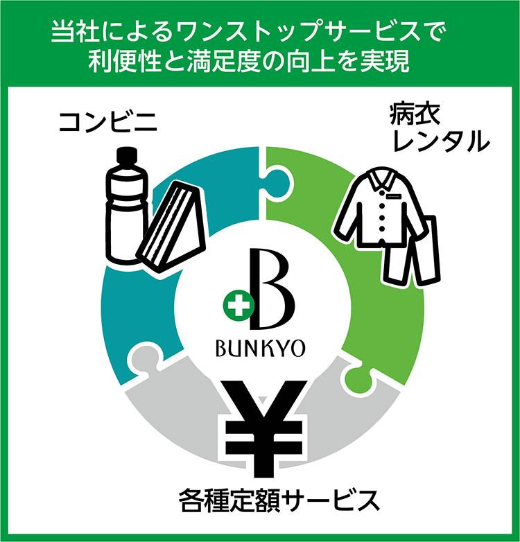 コンビニ・病衣レンタル・各種定額サービス | 当社によるワンストップサービスで利便性と満足度の向上を実現